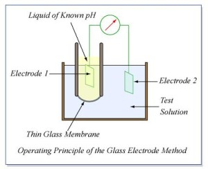 Operating Principle of the Glass Electrode Method | Measurem… | Flickr