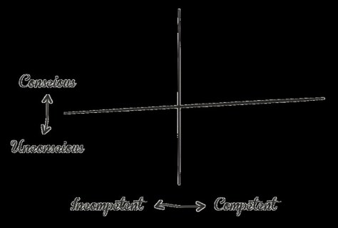 4 Quadrants: Unconscious Incompetent, Unconscious Competent, Conscious Incompetent, Conscious Competent