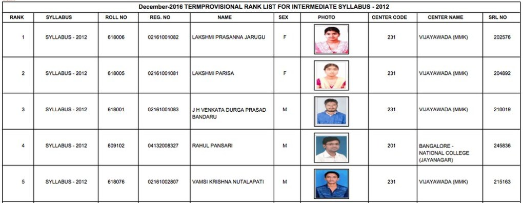 CMA Inter Toppers list Dec 2016