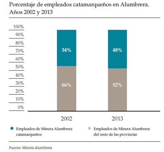 48% de empleados de Catamarca