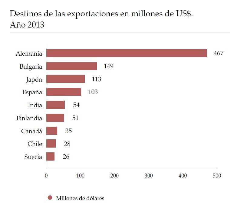 Exportaciones en 2013