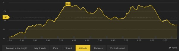 Elevation Profile Powered by Suunto