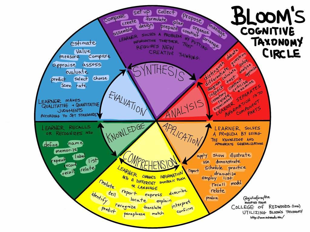 Bloom S Cognitive Taxonomy Circle
