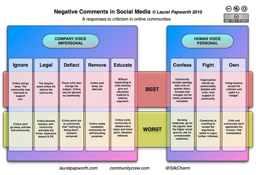 NegativeComments in Social Media