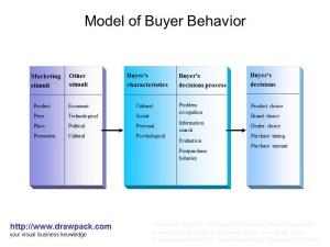 Model of Buyer Behavior diagram | drawpack | Flickr