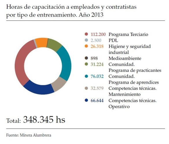 Horas de capacitación a empleados y contratistas 2013