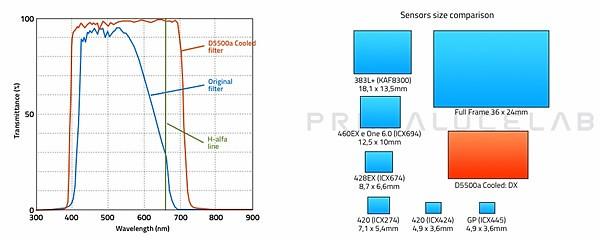 Nikon-D550a-Cooled-Chart