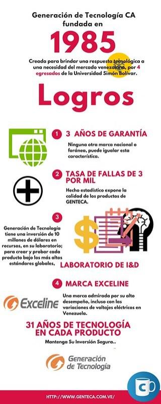 Infografia de Con-Cafe de GENTECA: