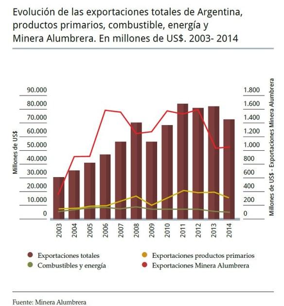 Evolución de las exportaciones totales de Argentina y Minera Alumbrera 2003- 2014