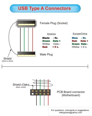USB A Pinouts | Diagram of usb type A connector cable and