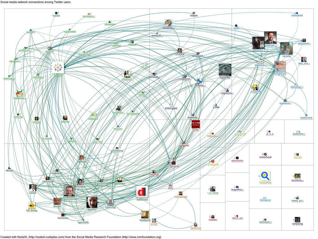 20120213 NodeXL Twitter Tableau Network Graph From Www