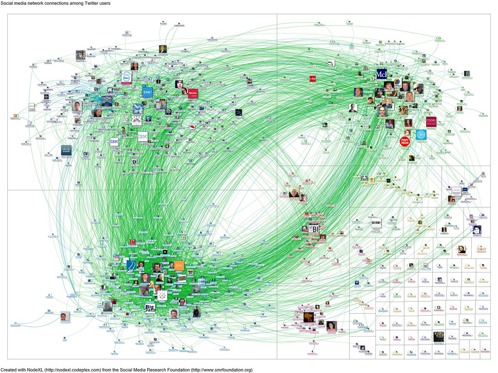 20120227 NodeXL Twitter Bigdata Network Graph From Www