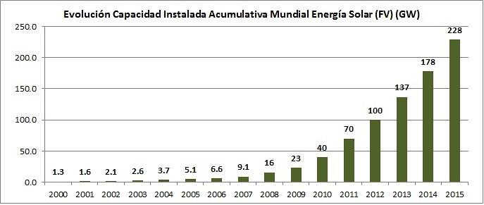 La energía solar en 2015