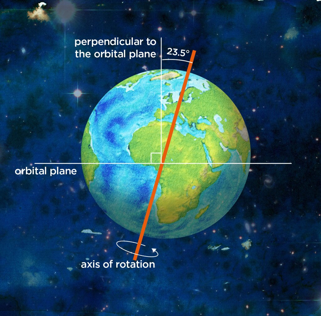Earth S Axis Of Rotation