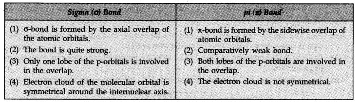 ch 4 chemistry class 11 ncert solutions