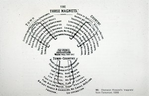 Three Mags Diagram | The Garden City theory was outlined … | Flickr