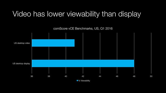 Viewability
