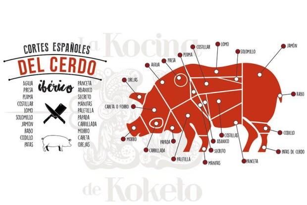 Cortes de cerdo ibérico