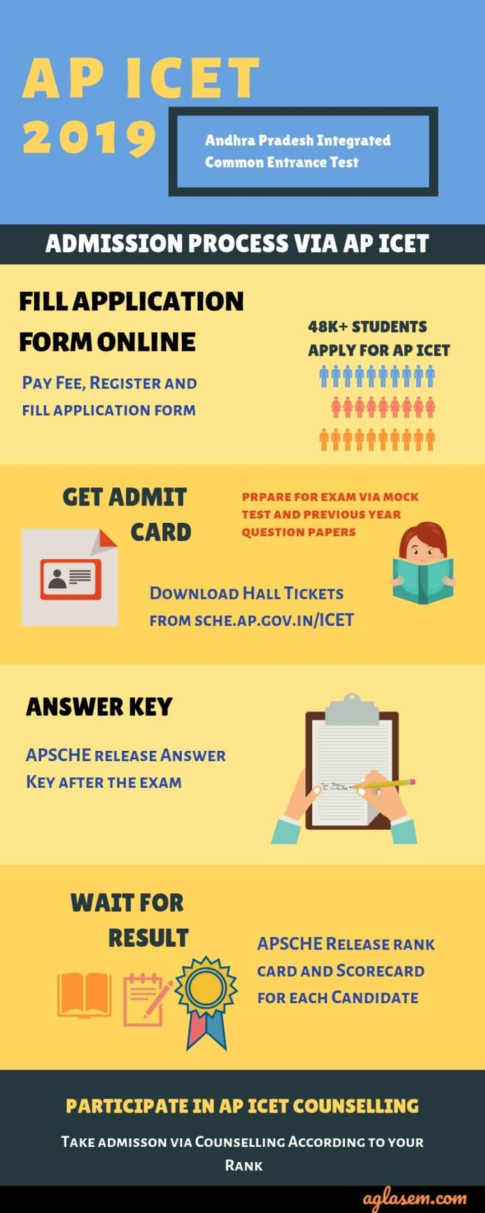 AP ICET 2019 Complete Step by Step Admission Procedure