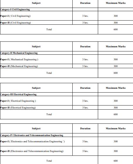 IES 2019 - Main Examination - Exam Pattern