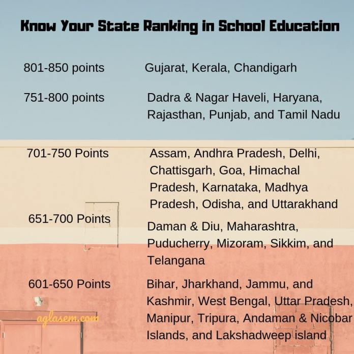 Check Your MHRD State School Ranks