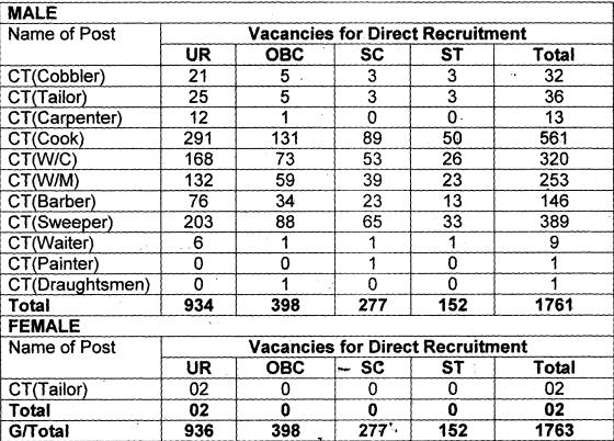 BSF Recruitment 2019 - vacancy Details