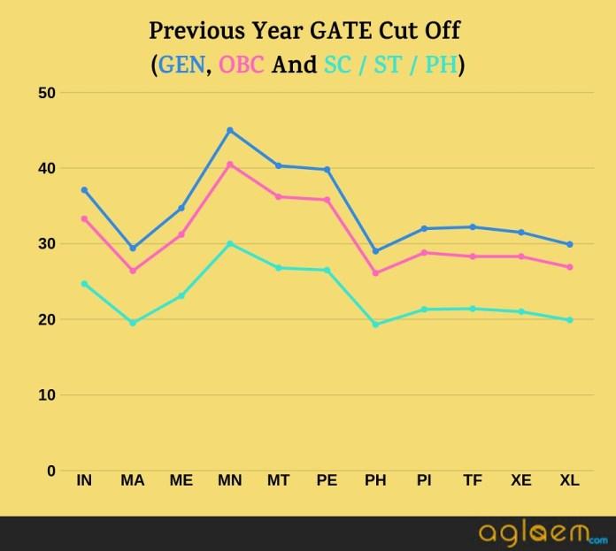 GATE cut off score