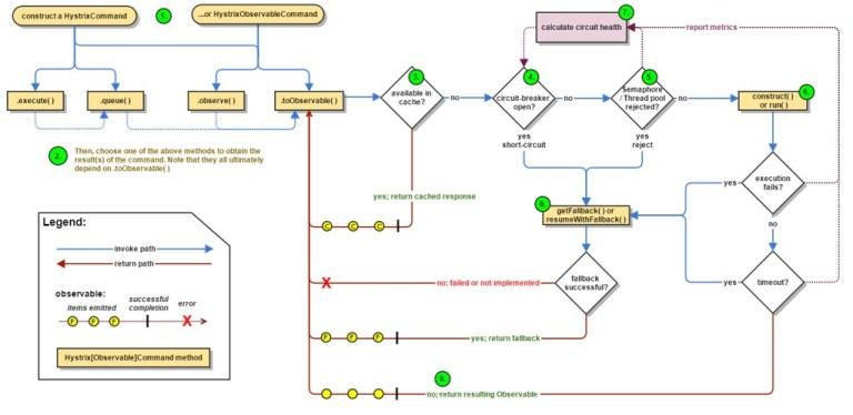 Figure 5-2 Diagramme d'états-transitions d'une commande Hytrix