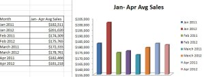 Bay County Real Estate Sales Jan-April 2012