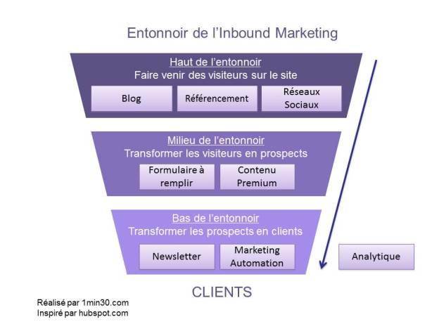 Process_Entonnoir_Inbound_Marketing