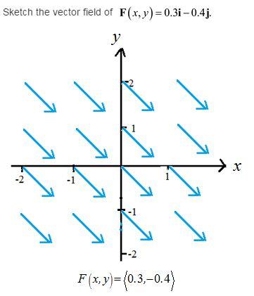 Stewart-Calculus-7e-Solutions-Chapter-16.1-Vector-Calculus-1E-1