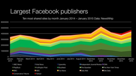domains shared (January 2014 - January 2015)