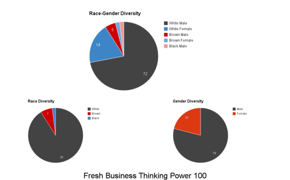 Fresh business thinking power 100 2014