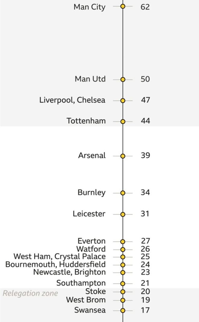 Premier league teams on a linear scale of points after 23 matches