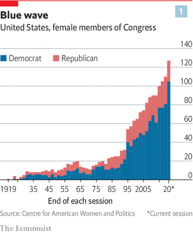 womenInCongressEconomist