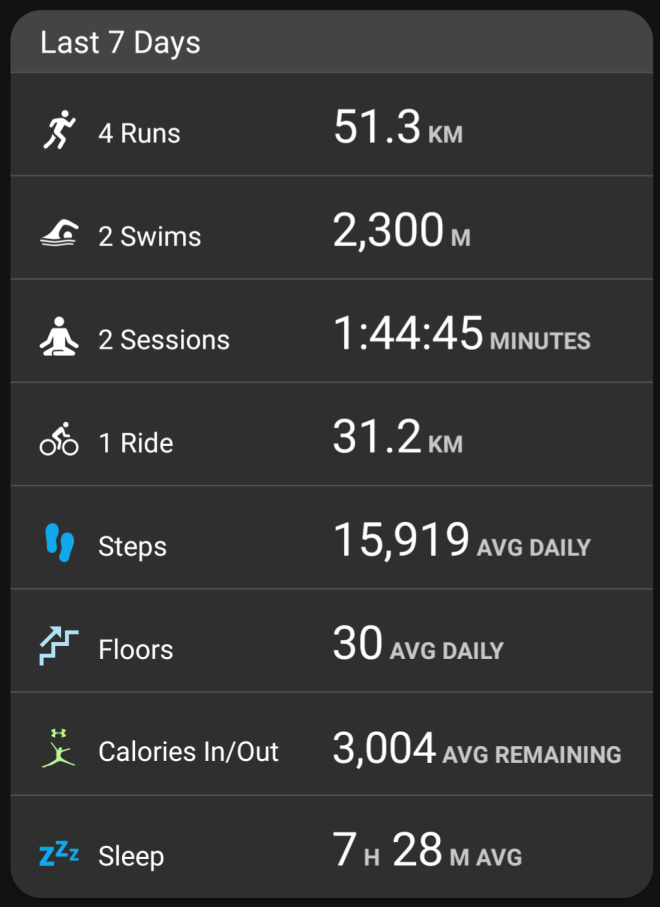 Garmin stats - week ending Mar 11, 2018