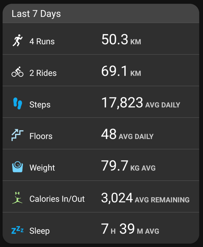 Garmin stats - week ending Mar 18, 2018
