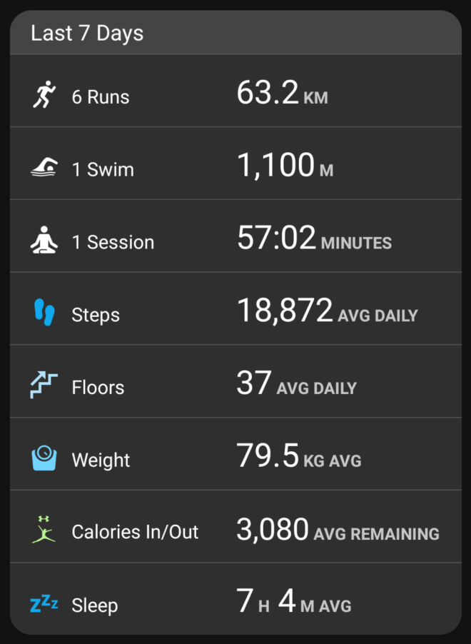 Garmin stats - week ending Apr 16, 2018