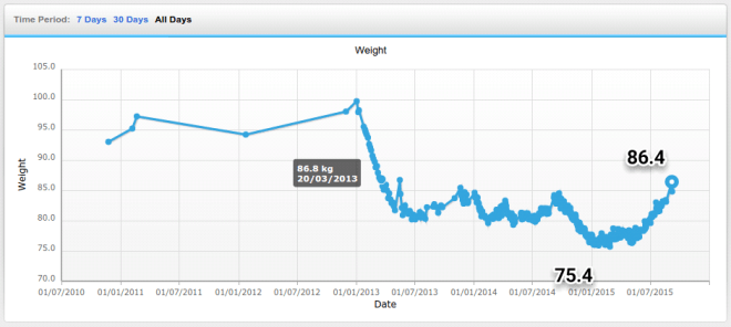 86.4kg - heaviest I've weighed since march 2013