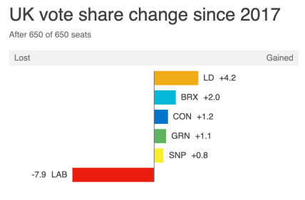 A big red negative bar. Every party gained votes, only one party lost them, massively!