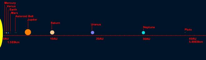 Solar system distances