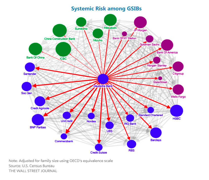 Systemic Risk Among GSIBs