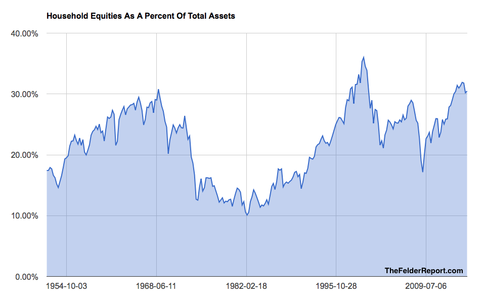 Household Equity Allocation