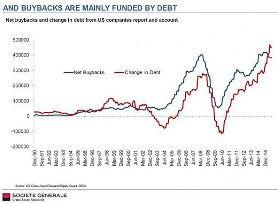 Fed Buybacks