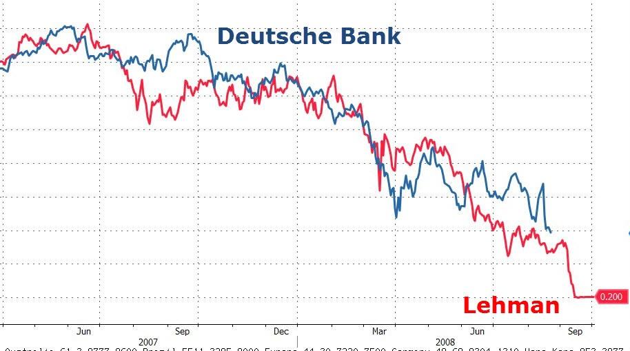 Deutsche Bank Stock vs. Lehman Stock