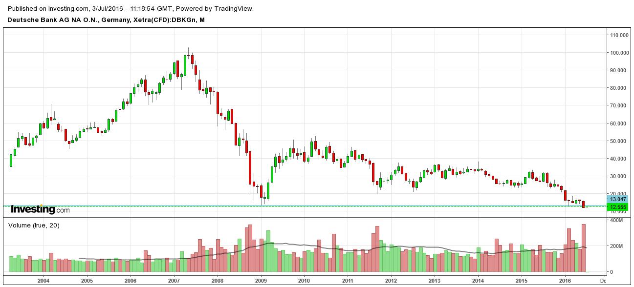 Deutsche Bank AG NA GN Stock Chart
