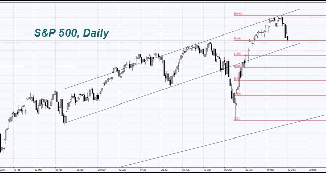 S&P500, Daily