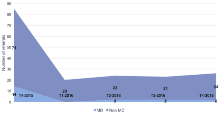 Nombre d'inclusions - Médecins et Non Médecins