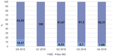 Adressage Référent - Médecins et non médecins référents