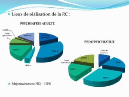 Lieux de réalisation de la remédiation cognitive